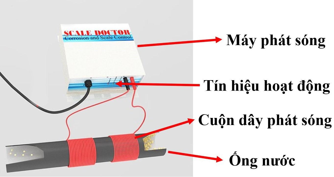 Scale Doctor - thiết bị xử lý cáu cặn lò hơi  hiệu quả